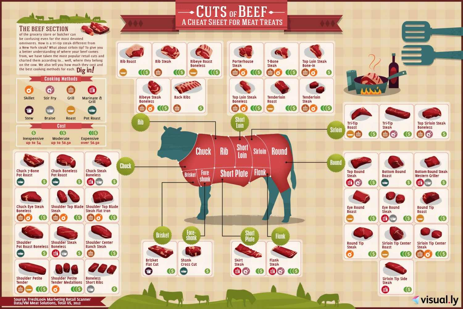 know your cuts of meats grass fed beef from templeton california  : steak diagram - findchart.co